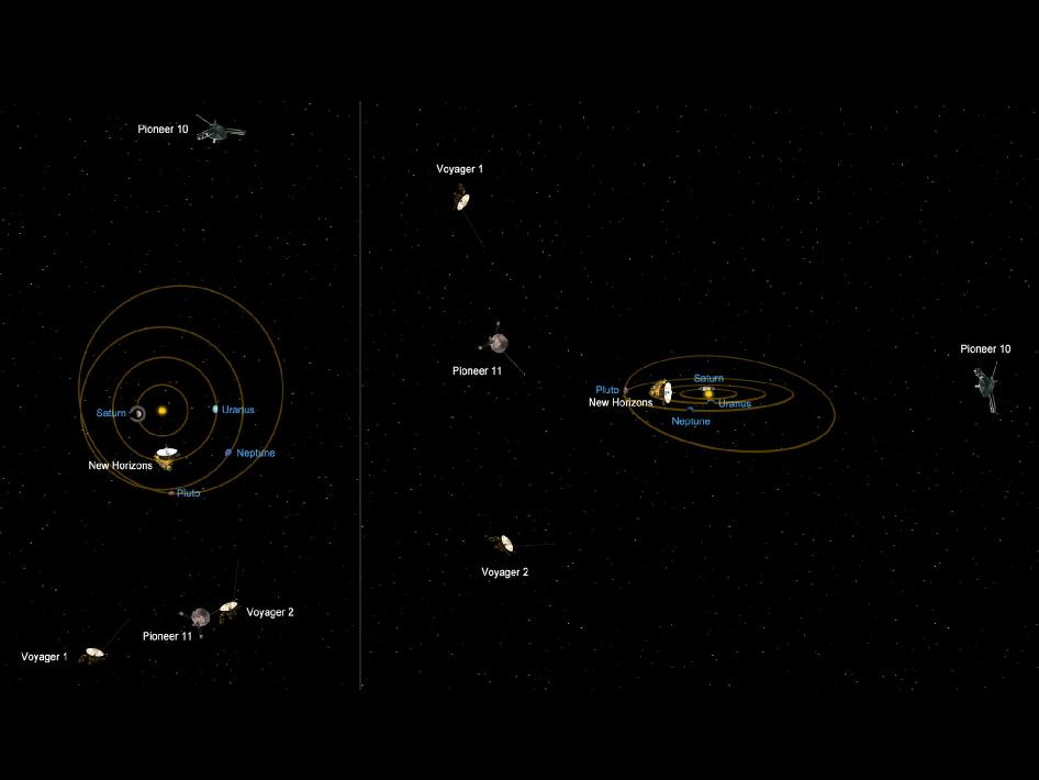 Relative Positions of Voyager and Pioneer probes